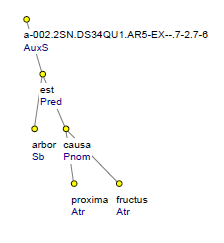 dependency tree structure